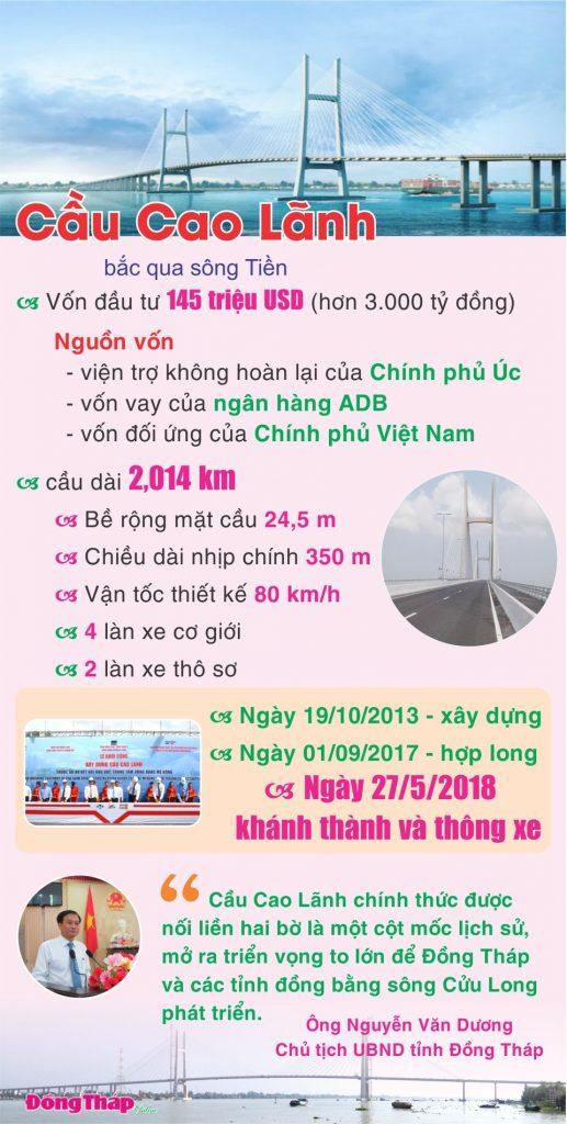 Thông tin Cầu Cao Lãnh - Ảnh: Báo Đồng Tháp online